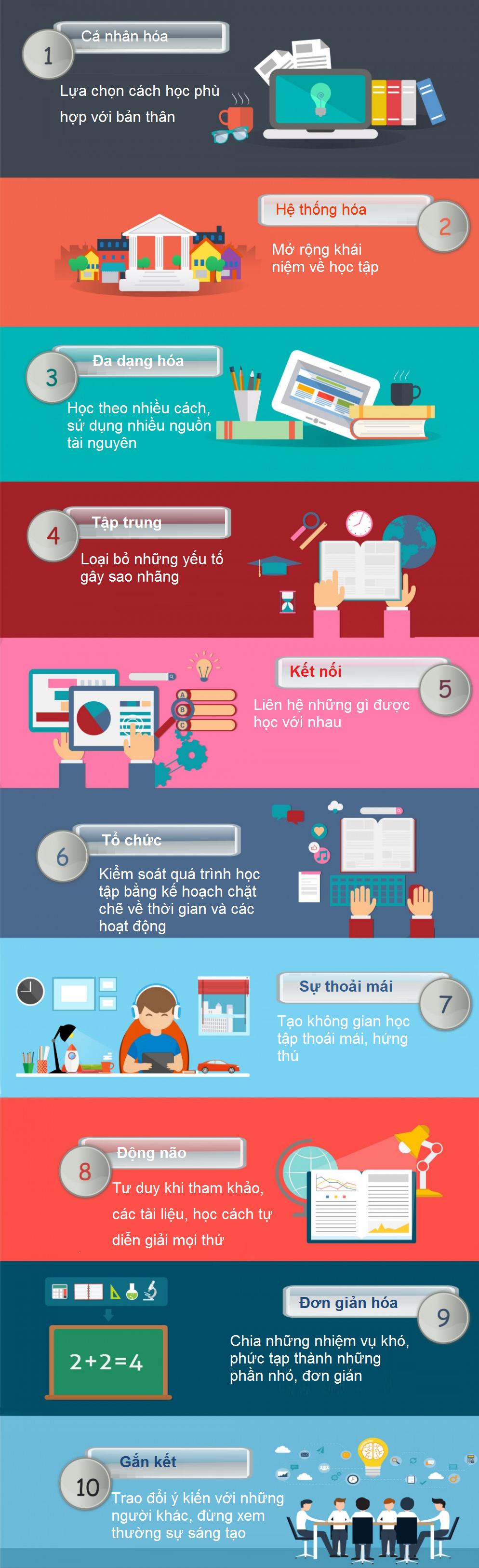 10 bí quyết học Online